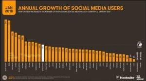 pertumbuhan pengguna media sosial januari 2018